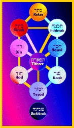 Reference Charts Kabbalah Tree Of Life – The tree of life (kabbalah ) is derived from the flower of life.